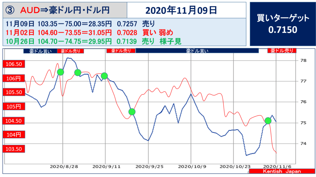 【2020年11月9日週】豪ドル(ドル円-豪ドル円)