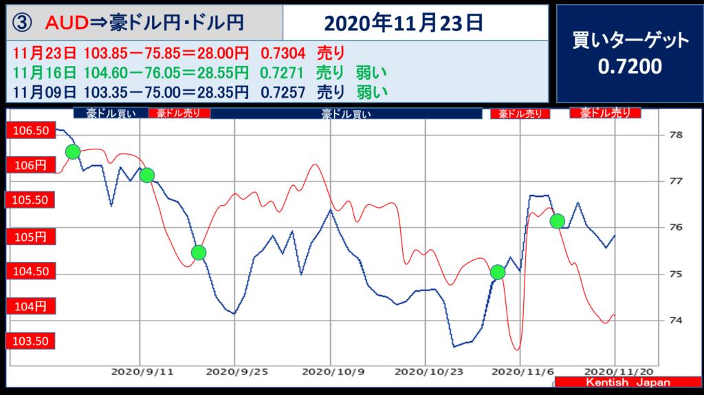 【2020年11月23日週】豪ドル(ドル円-豪ドル円)