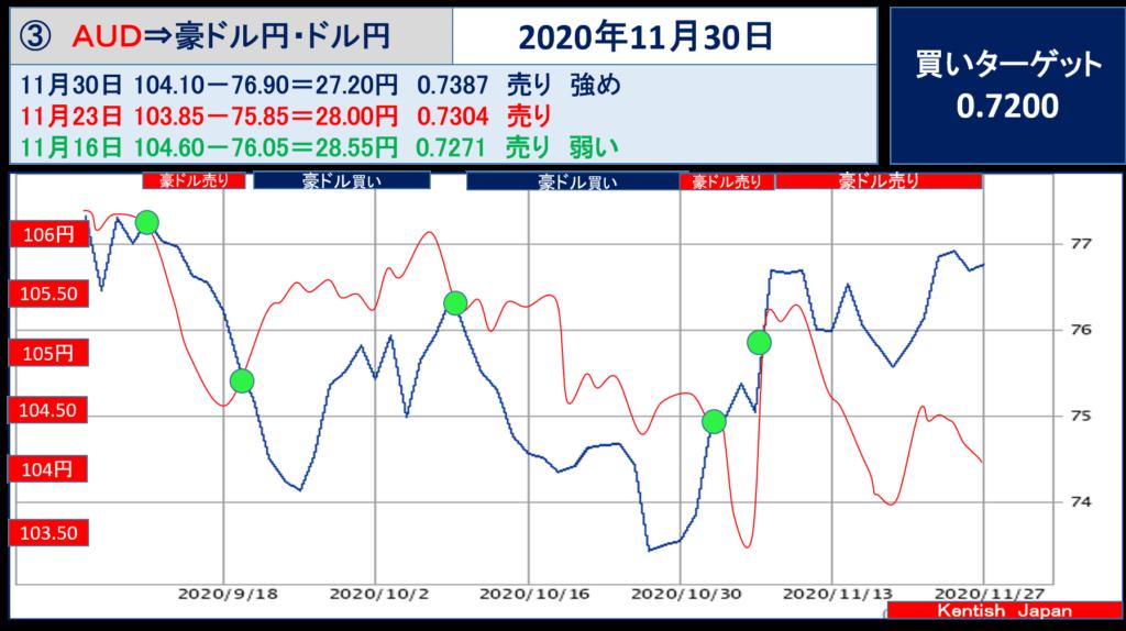 【2020年11月30日週】豪ドル(ドル円-豪ドル円)
