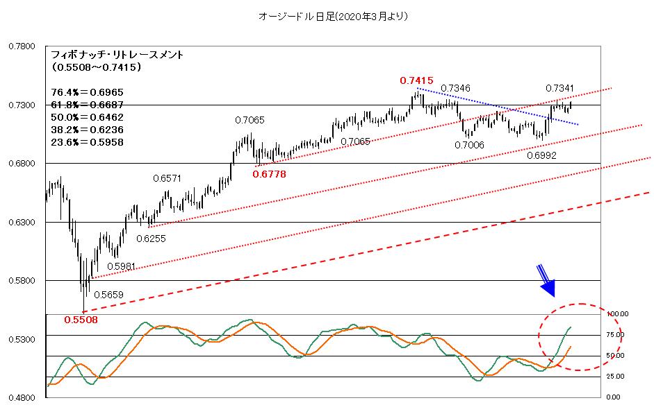 【2020年11月17日】リスクオンも株価だけの動き