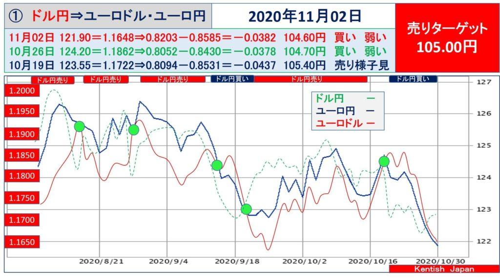 【2020年11月2日週】ドル円⇔ユーロから見るドル円相場(ユーロドル⇔ユーロ円)