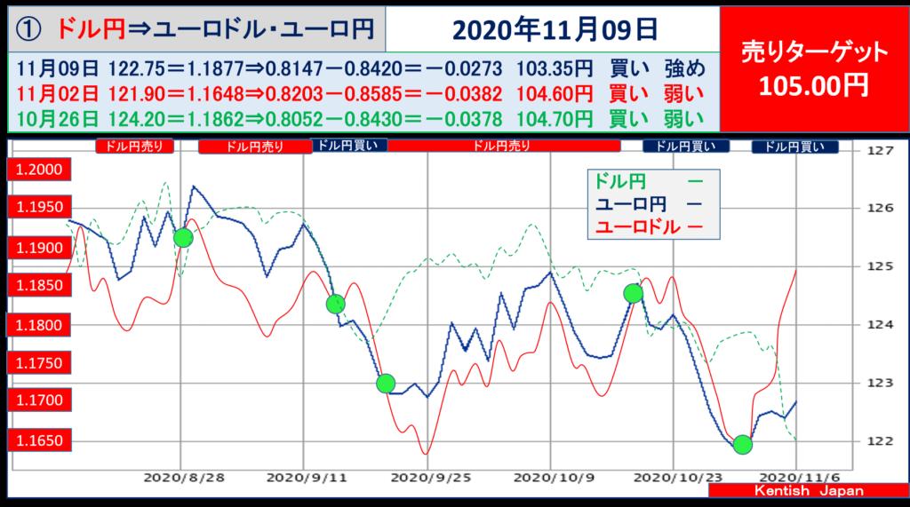 【2020年11月9日週】ドル円⇔ユーロから見るドル円相場(ユーロドル⇔ユーロ円)
