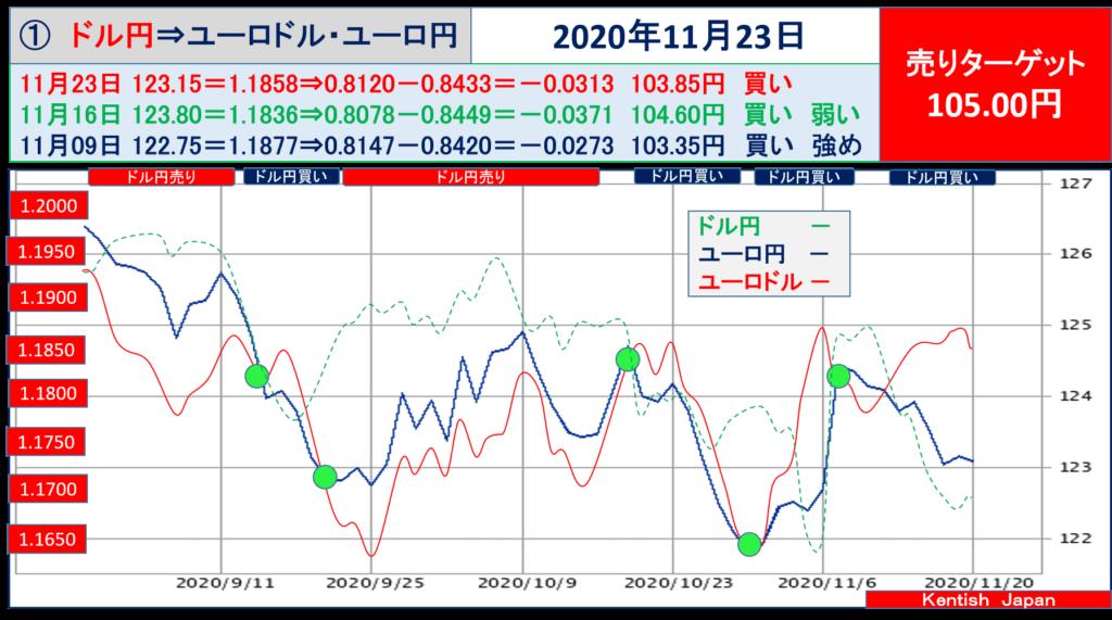 【2020年11月23日週】ドル円⇔ユーロから見るドル円相場(ユーロドル⇔ユーロ円)