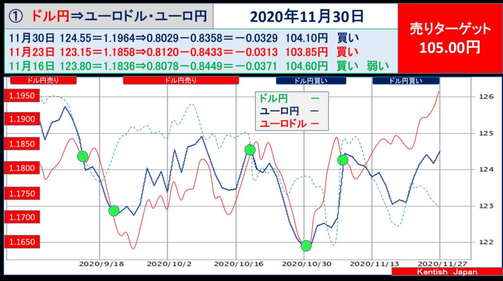 【2020年11月30日週】ドル円⇔ユーロから見るドル円相場(ユーロドル⇔ユーロ円)