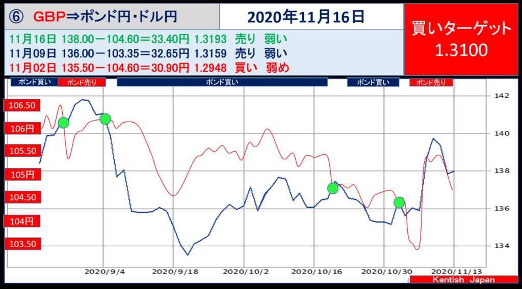 【2020年11月16日週】ポンドドル(ポンド円-ドル円)