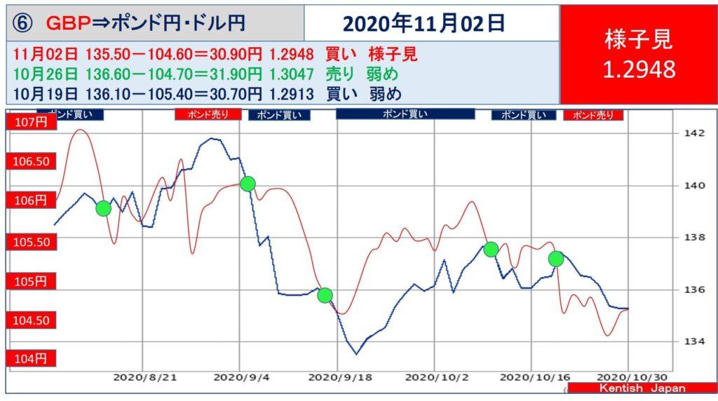 【2020年11月2日週】ポンドドル(ポンド円-ドル円)