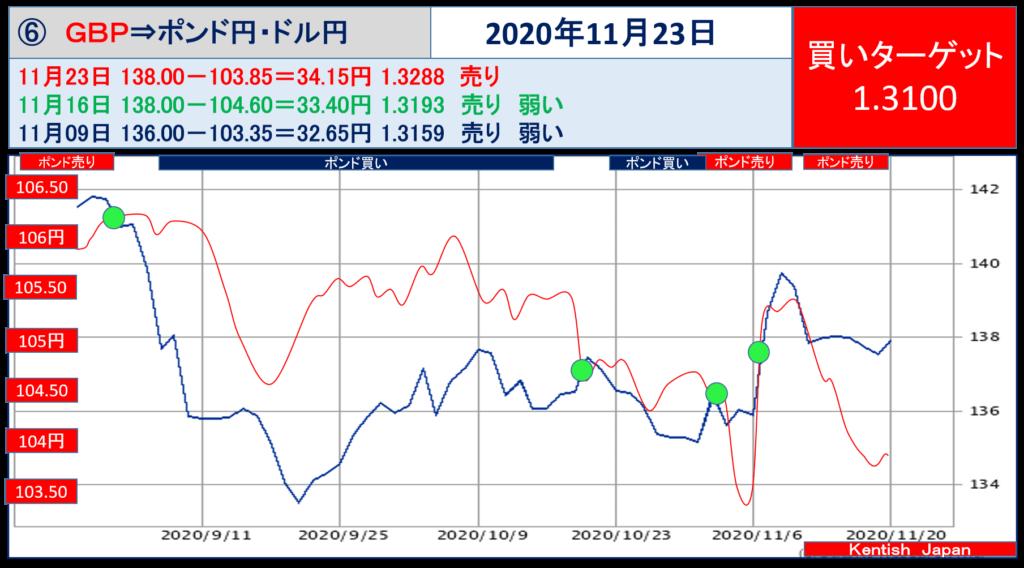 【2020年11月23日週】ポンドドル(ポンド円-ドル円)