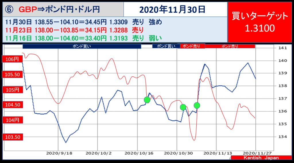 【2020年11月30日週】ポンドドル(ポンド円-ドル円)