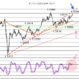 【2020年11月25日】歴史な高値の株価に達成感も