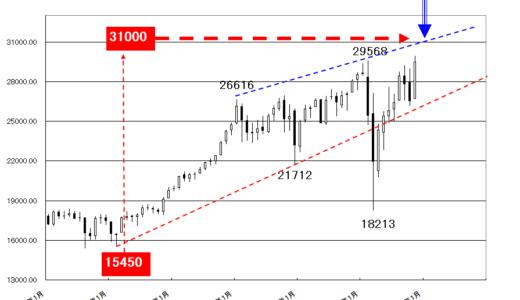 【2020年11月18日】株価は「倍デン返し」か?