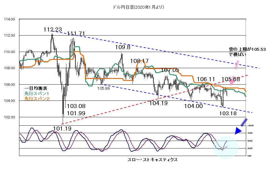 【2020年11月16日】株価の動き次第か?