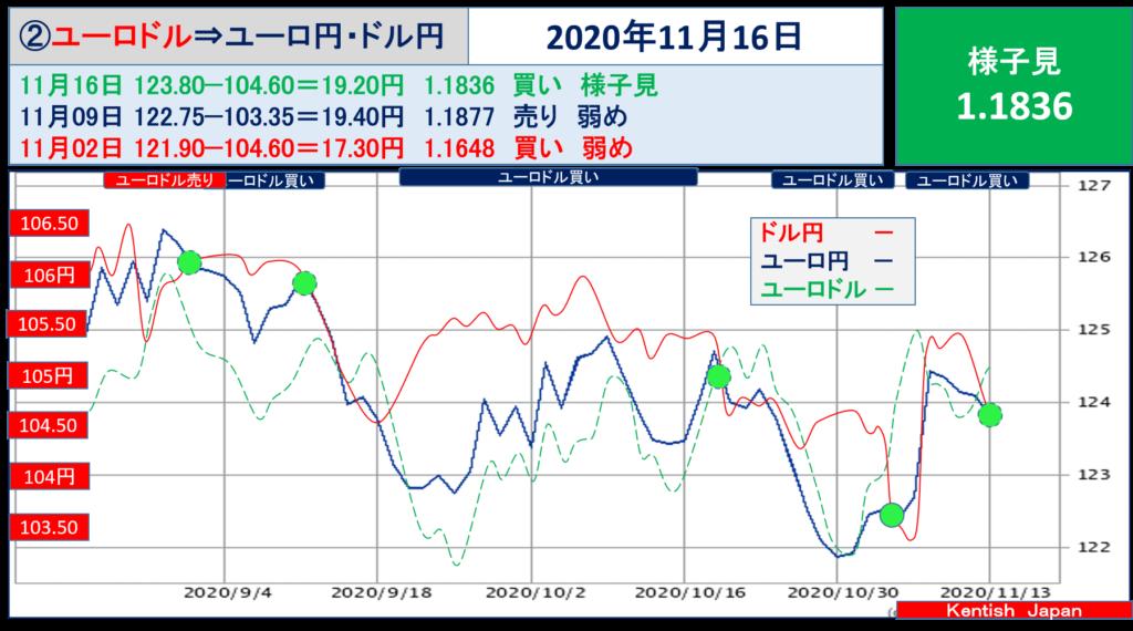 【2020年11月16日週】ドル円⇔ユーロから見るドル円相場(ユーロドル⇔ユーロ円)