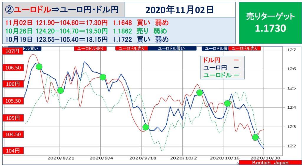 【2020年11月2日週】ユーロドル(ユーロ円-ドル円)
