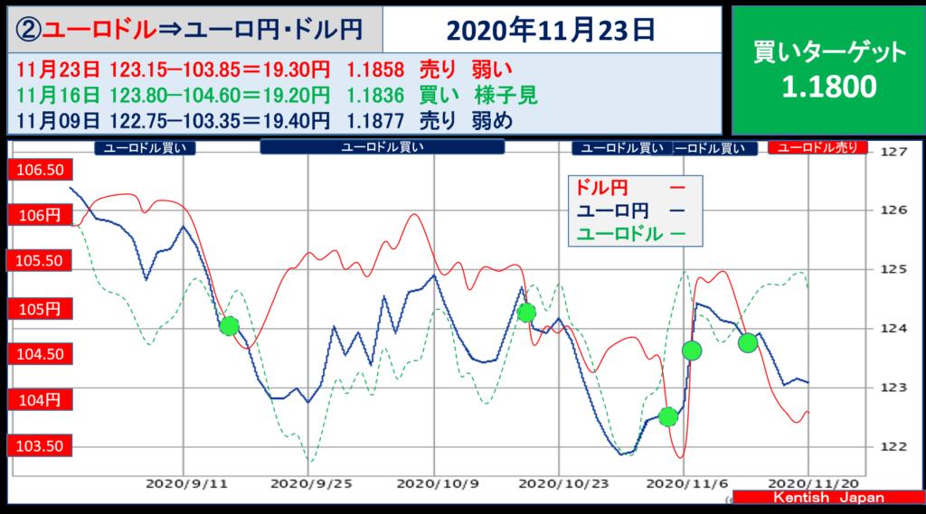 【2020年11月23日週】ユーロドル(ユーロ円-ドル円)