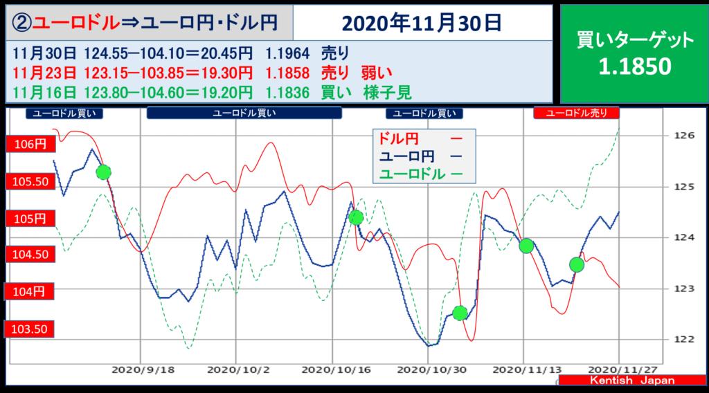 【2020年11月30日週】ユーロドル(ユーロ円-ドル円)