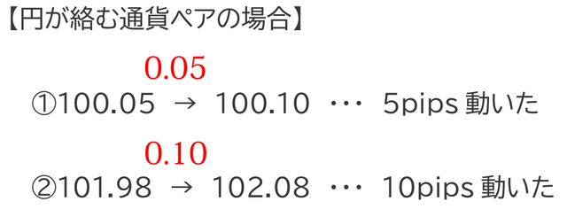 通貨ペア円
