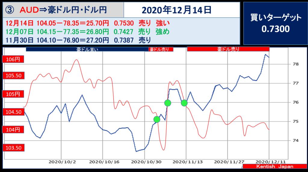 【2020年12月14日週】豪ドル(ドル円-豪ドル円)