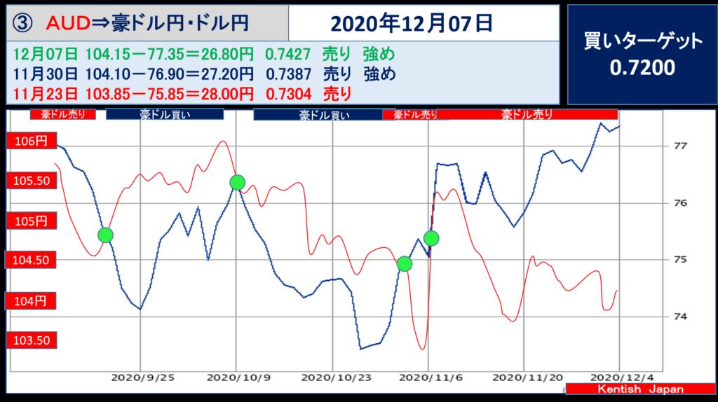 【2020年12月7日週】豪ドル(ドル円-豪ドル円)