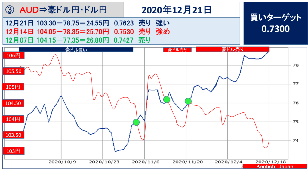 【2020年12月21日週】豪ドル(ドル円-豪ドル円)
