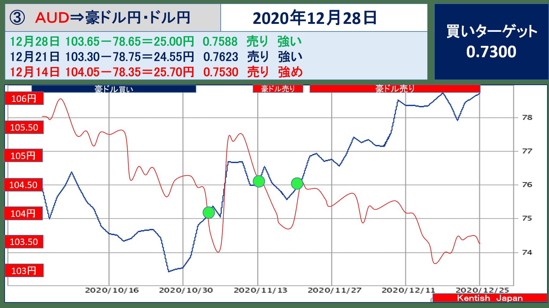 2020年12月28日豪ドル(ドル円-豪ドル円)