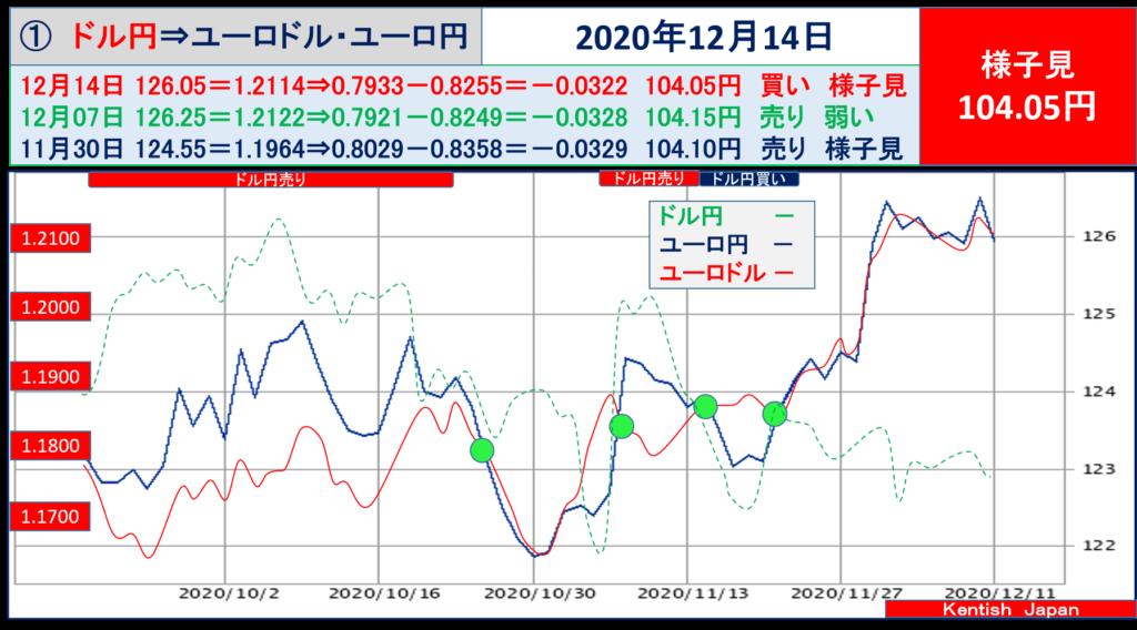 【2020年12月14日週】ドル円⇔ユーロから見るドル円相場(ユーロドル⇔ユーロ円)