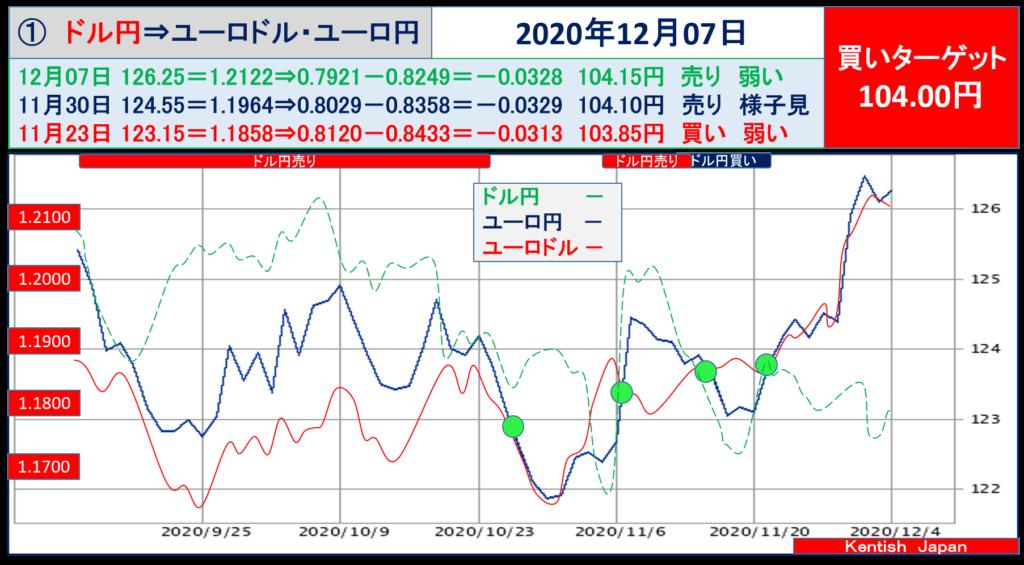 【2020年12月7日週】ドル円⇔ユーロから見るドル円相場(ユーロドル⇔ユーロ円)