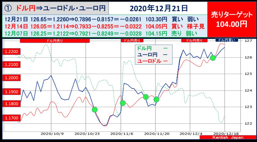 【2020年12月21日週】ドル円⇔ユーロから見るドル円相場(ユーロドル⇔ユーロ円)