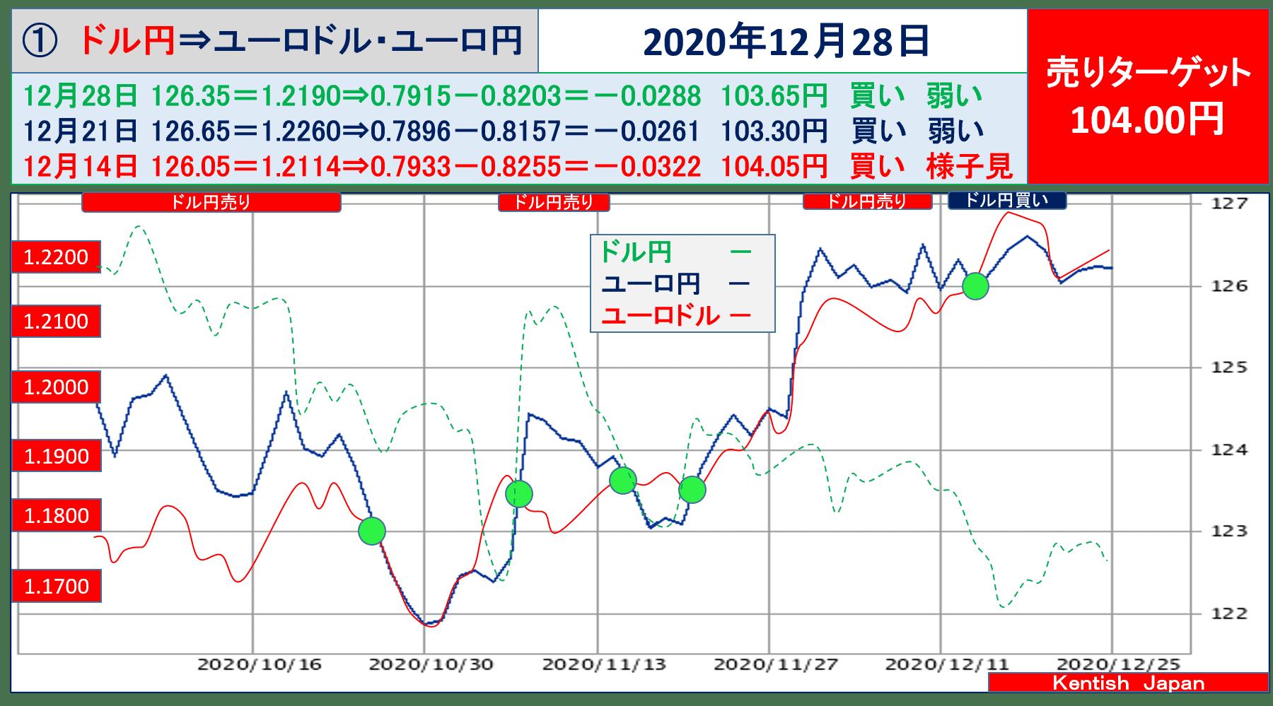 2020年12月28日週ドル円⇔ユーロから見るドル円相場(ユーロドル⇔ユーロ円)