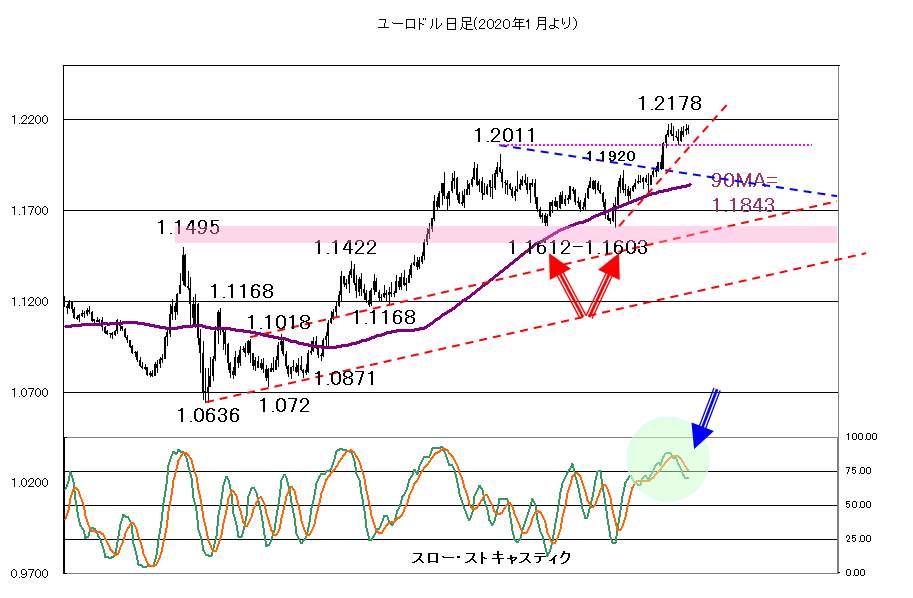 【2020年12月16日】FOMCでサプライズはあるか?