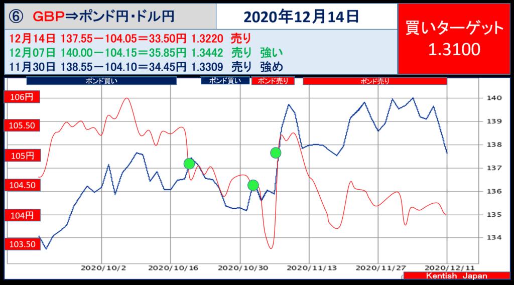 【2020年12月14日週】ポンドドル(ポンド円-ドル円)