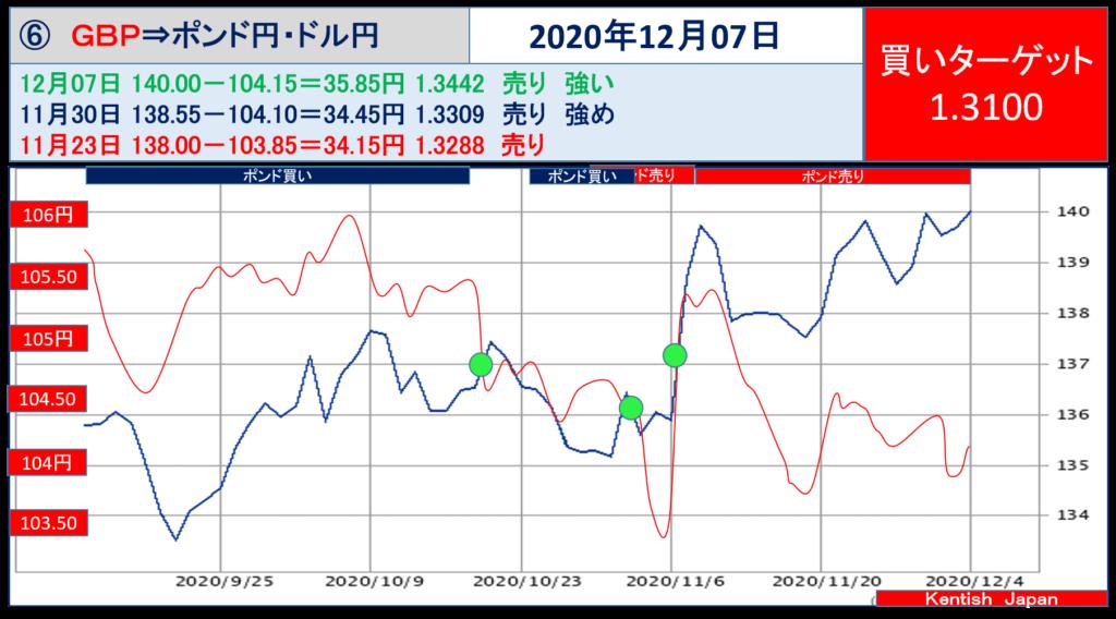 【2020年12月7日週】ポンドドル(ポンド円-ドル円)