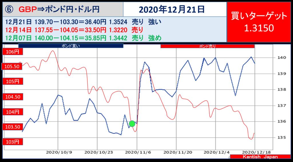 【2020年12月21日週】ポンドドル(ポンド円-ドル円)