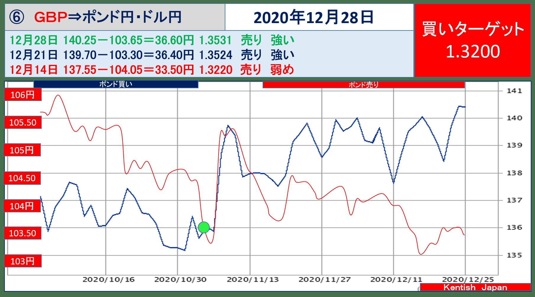 2020年12月28日ポンドドル(ポンド円-ドル円)