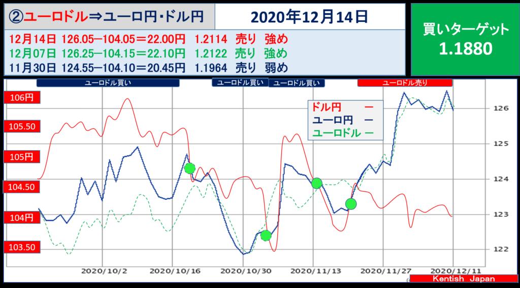 【2020年12月14日週】ユーロドル(ユーロ円-ドル円)