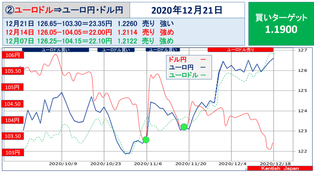 【2020年12月21日週】ユーロドル(ユーロ円-ドル円)