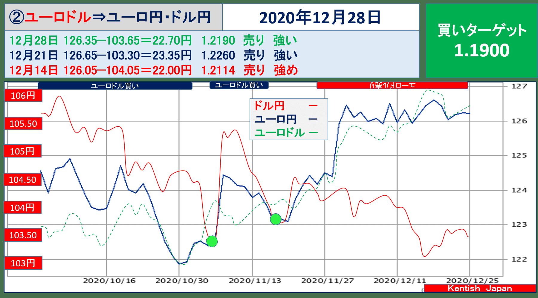 2020年12月28日週ユーロドル(ユーロ円-ドル円)