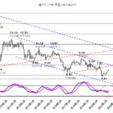 【2020年12月28日】クロス円のショート・カバーに注意