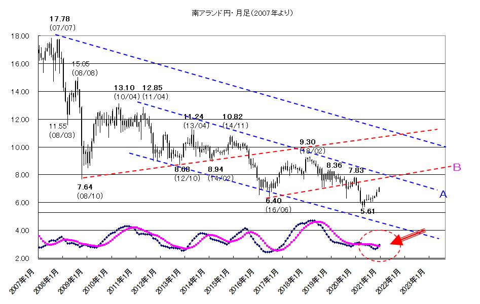 2020年12月28日クロス円のショート・カバーに注意