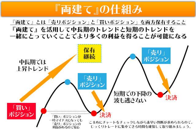 両建て戦略1長期トレードの中で短期的に利益を狙うイメージ図