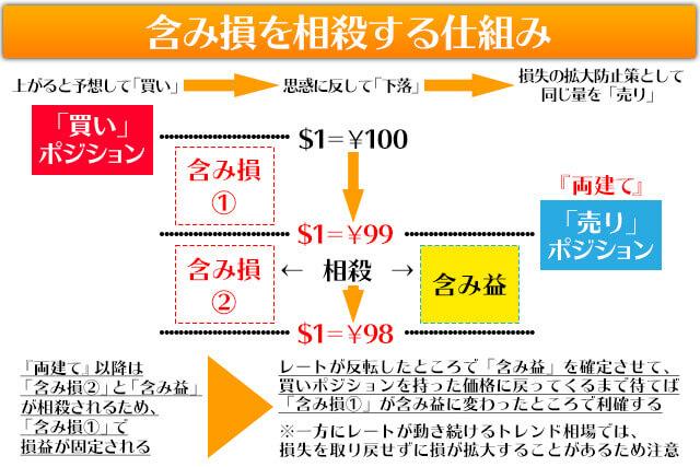 両建て戦略2含み損を相殺するイメージ図