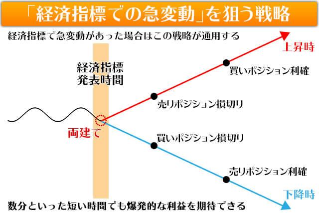 両建て戦略3経済指標での急変動を利益にするイメージ図