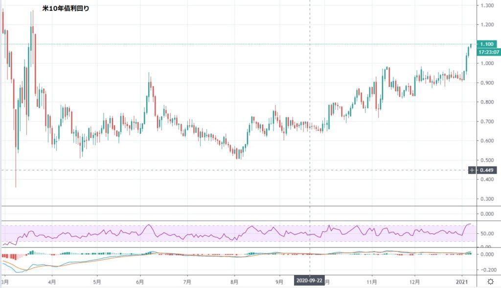 ドル上昇は短期で終わる可能性