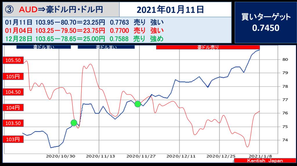 2021年1月11日週豪ドル(ドル円-豪ドル円)