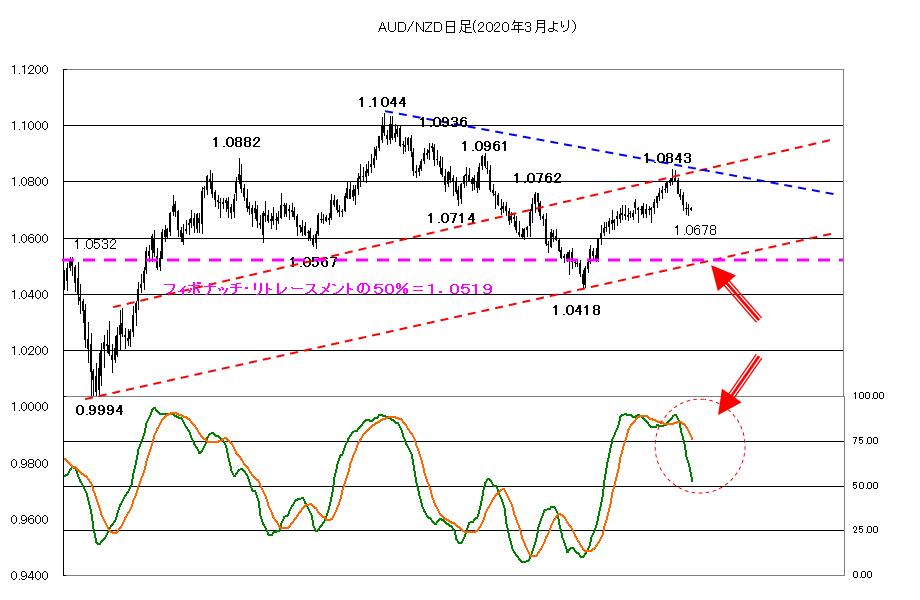 2021年1月28日株価の動きに大注意