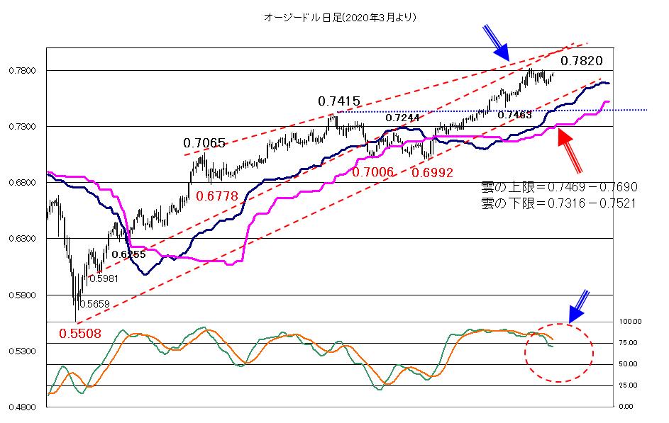 2021年1月22日週末、来週のFOMCを控えて調整気味か?