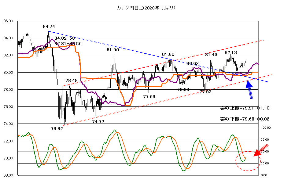 2021年1月7日ドル売りか、ドル買いか、市場は混乱?
