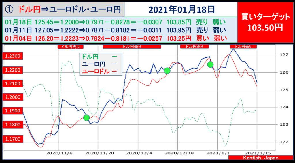 2021年1月18日週ドル円⇔ユーロから見るドル円相場(ユーロドル⇔ユーロ円)