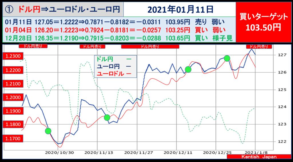2021年1月11日週ドル円⇔ユーロから見るドル円相場(ユーロドル⇔ユーロ円)