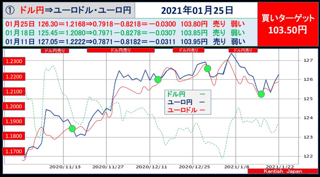 2021年1月25日週ドル円⇔ユーロから見るドル円相場(ユーロドル⇔ユーロ円)