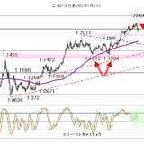 【2021年1月12日】米長期金利と株価の動向に注意